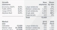 uploads///Asia Pacific key indicators