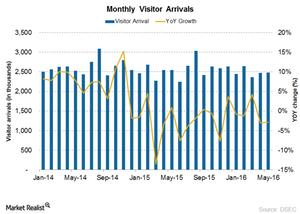 uploads/2016/06/Visitor-arrival-1.png