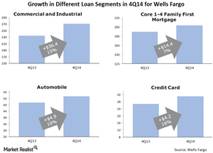 uploads/2015/02/6-Loan-Segments-4Q1421.png