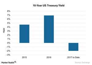 uploads/2017/12/10-Year-US-Treasury-Yield-2017-12-11-1.jpg