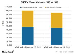 uploads/2016/12/BNSF-Carloads-3-1.png