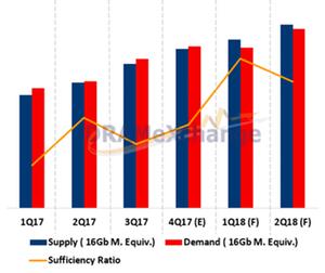 uploads/2018/01/A8_Semiconductors_MU_NAND-demand-supply-outlook-1.png