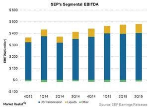 uploads///SEPs segmental EBITDA
