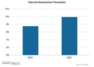uploads///Video on demand users penetration