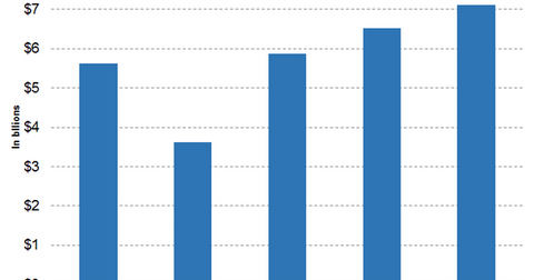 uploads/2019/05/Graph-5-11-1.png
