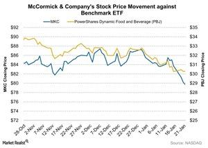 uploads/2016/01/McCormick-Companys-Stock-Price-Movement-against-Benchmark-ETF-2016-01-221.jpg