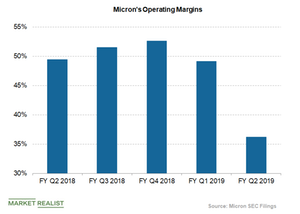 uploads/2019/04/micron-operating-margin-1.png
