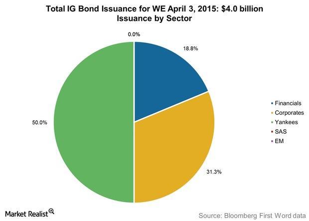 uploads///Total IG Bond Issuance for WE April