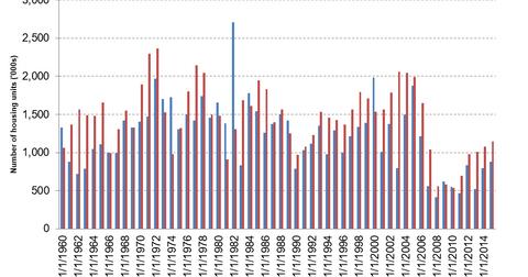uploads/2016/07/household-formation-vs-housing-starts-bar-chart.png
