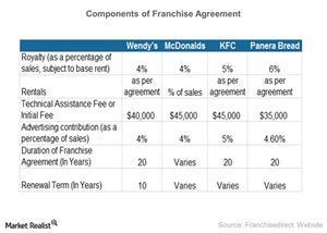 uploads/2015/03/Components-of-Franchise-Agreement-2015-03-251.jpg