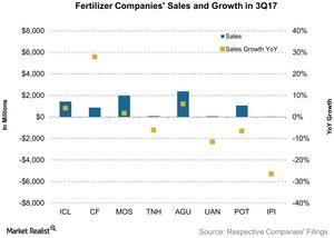 uploads/2017/11/Fertilizer-Companies-Sales-and-Growth-in-3Q17-2017-11-14-1.jpg