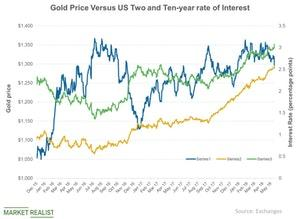 uploads/2018/07/Gold-Price-Versus-US-Two-and-Ten-year-rate-of-Interest-2018-06-26-1-1-1-1-1-1-1-1-1.jpg
