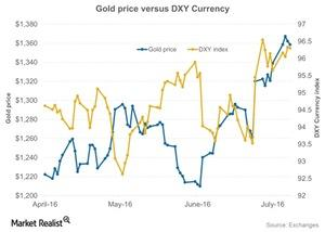 uploads/2016/07/Gold-price-versus-DXY-Currency-2016-07-11-2-1.jpg