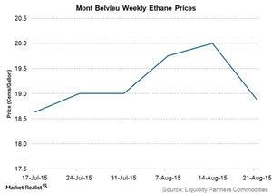 uploads///mont belvieu weekly ethane prices