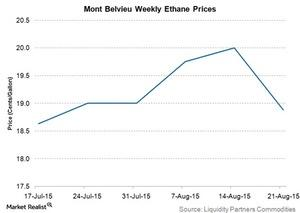 uploads/2015/08/mont-belvieu-weekly-ethane-prices31.jpg