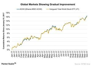 uploads/2017/10/Global-Markets-Showing-Gradual-Improvement-2017-10-14-1.jpg