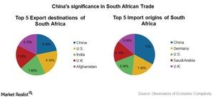 uploads///SA china trade