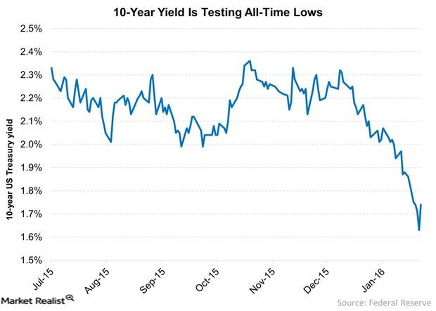 uploads/// Year Yield Is Testing All Time Lows