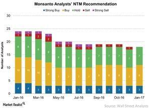 uploads/2017/01/Monsanto-Analysts-NTM-Recommendation-2017-01-24-1.jpg