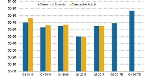 uploads/2017/08/EPS-estimates-1.png