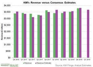 uploads///revenue vs est