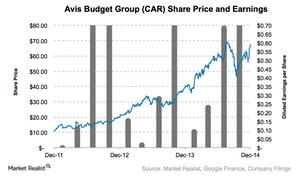 uploads///CAR stock chart