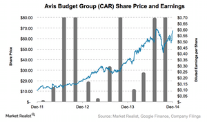 uploads/2015/01/CAR-stock-chart1.png