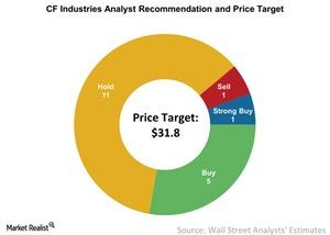 uploads/2017/04/CF-Industries-Analyst-Recommendation-and-Price-Target-2017-04-26-1.jpg