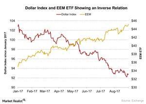 uploads/2017/09/EEM-ETF-1.jpg