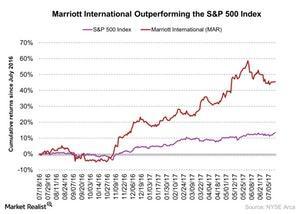 uploads///Marriott International Outperforming the SP  Index