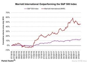 uploads/2017/07/Marriott-International-Outperforming-the-SP-500-Index-2017-07-17-1.jpg