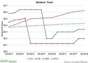 uploads///dividend trend