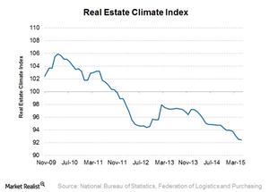 uploads/2015/06/Real-estate-climate-index1.png