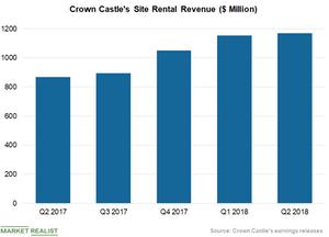 uploads///Site Rental Revenue