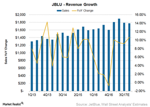 uploads/2017/04/JetBlue-revenue-1-1.png