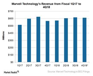 uploads///A_Semiconductors_MRVL_revenue Q