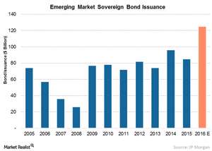 uploads///A EM Bond Issuance