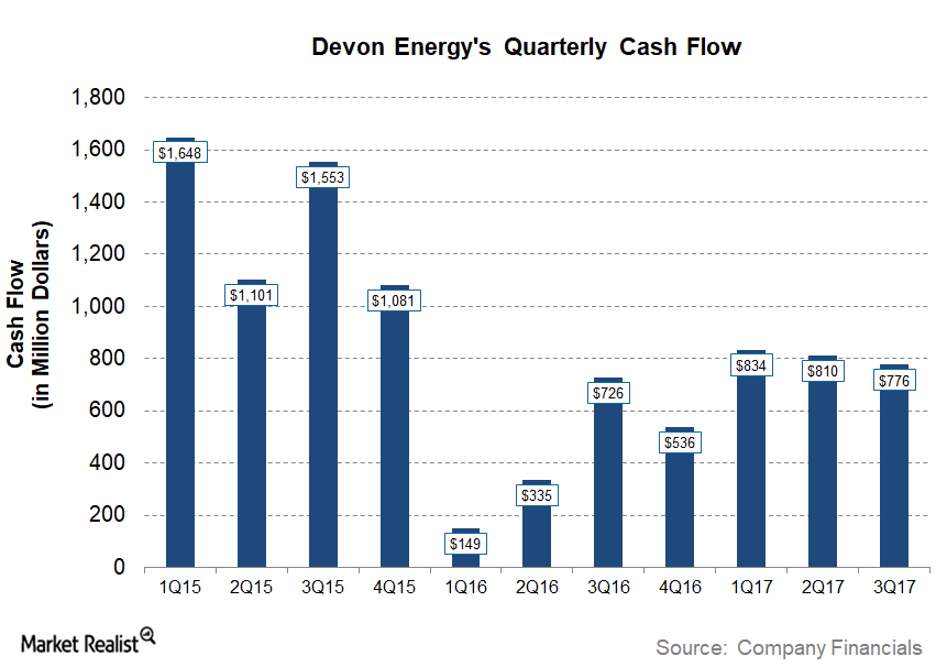uploads///DVN Q Post Cash Flow