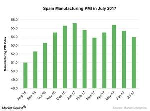 uploads/2017/08/Spain-Manufacturing-PMI-in-July-2017-2017-08-05-1.jpg