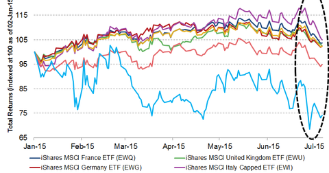 uploads/2015/07/euro-equities1.png