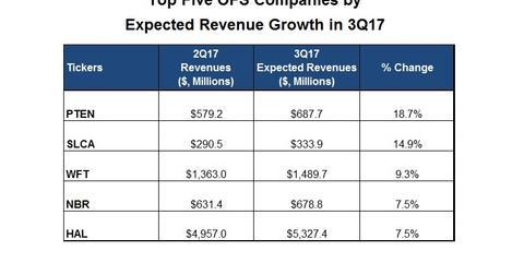 uploads/2017/09/Sales-Top-5.jpg