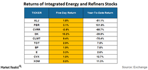 uploads/2016/08/returns-of-integrated-energy-and-refiners-1.png