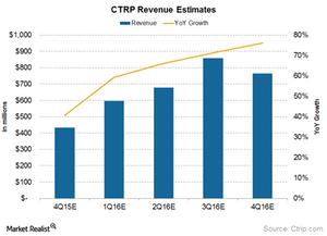 uploads/2016/03/Revenue-estimates1.png