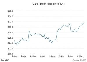 uploads/2016/04/preview-ge-stock-price1.jpg