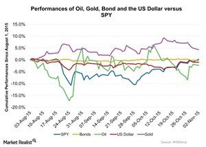 uploads/2015/11/Performances-of-Oil-Gold-Bond-and-the-US-Dollar-versus-SPY-2015-11-031.jpg
