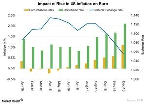 uploads///Impact of Rise in US inflation on Euro