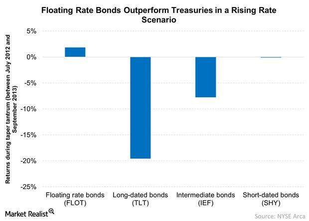 uploads///Floating Rate Bonds Outperform Treasuries in a Rising Rate Scenaro
