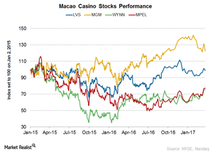 uploads/2017/03/Macao-stock-performance-1.png