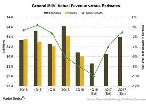 uploads///General Mills Actual Revenue versus Estimates