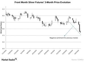 uploads///Front Month Silver Futures  Month Price Evolution